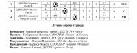 итоги турнира 2004 г.р. - 0002