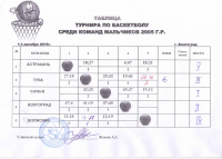 Таблица Волгоград 01.12.16